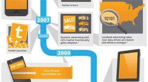 Digital Advertising Evolution