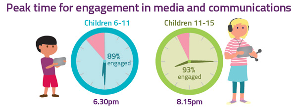 engagement-time